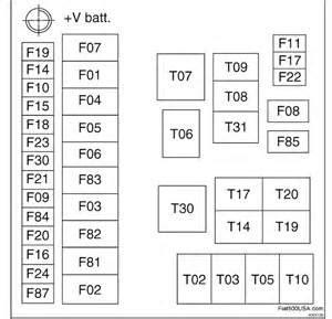 2015 Fiat 500 Fuse Box Diagram Schematic Symbols Diagram Fiat 500 Fuse Box Location Gobebaba