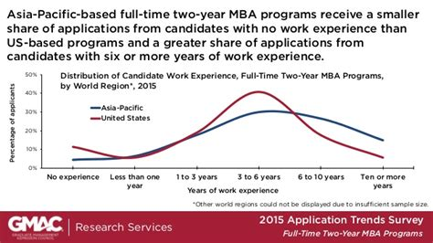 Mba Admissions Trends by Gmac 2015 2 Year Time Mba Program Application Trends