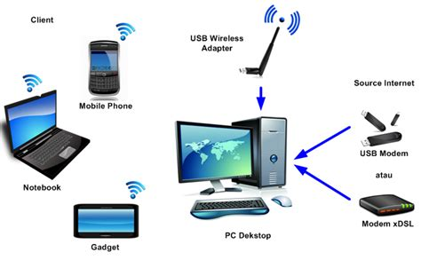 Adaptor Untuk Wifi Akses Point cara membuat access point menggunakan usb wireless adapter ew 7612uan all about iot