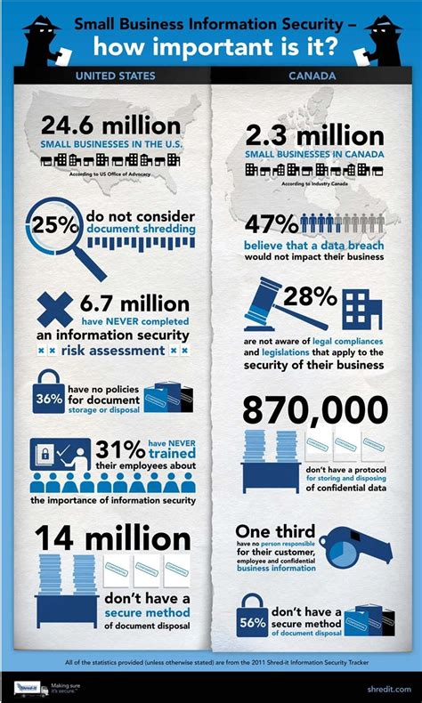 small business information security infographics