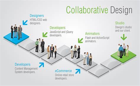 design collaboration meaning collaborative design 183 dexign 183 hermiston oregon