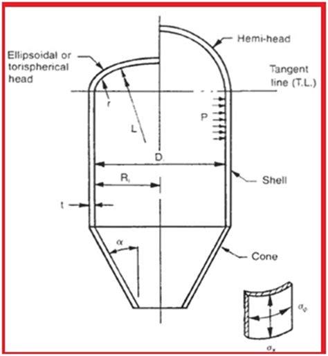 design criteria pressure vessel a short presentation on basics of pressure vessels what