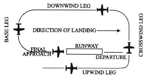 Normal Landing Of Cessna 172 visual flight in a cessna 172 flying vfr on