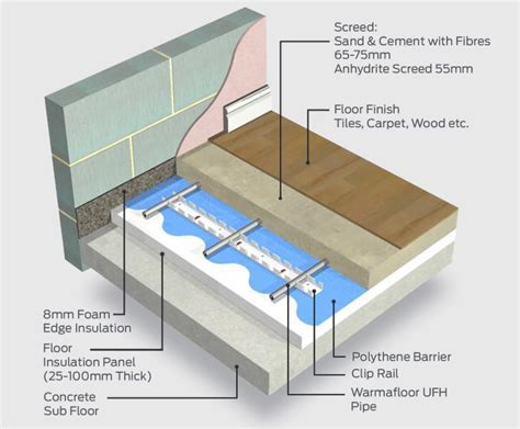 underfloor heating and cooling products building services