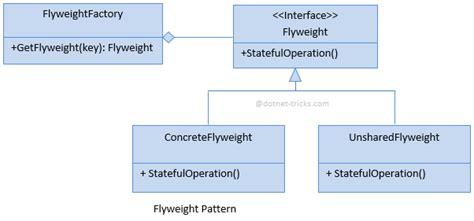 design pattern dot net tricks flyweight design pattern c