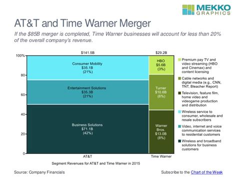 Time Warner Email Login Search At T Time Warner Merger