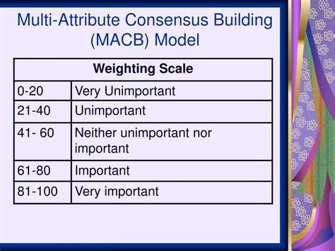 Multi Attribute Model Definition
