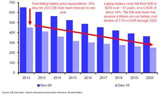 Car Battery Price Quote Sufiy Lithium Drive The End Of The Age Deutsche