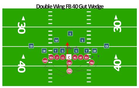 diagram football plays offensive play wing wedge