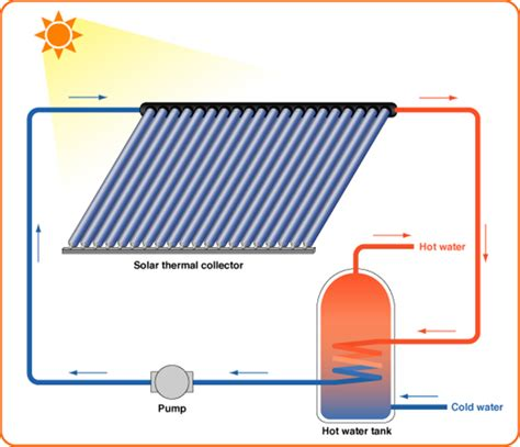 Water Heater Solar sustainable water heating tank vs tankless vs heat pumps in grid living situations