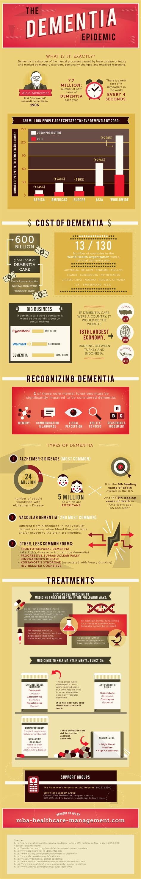 Free Mba In Healthcare Management by The Dementia Epidemic At A Glance And The Future