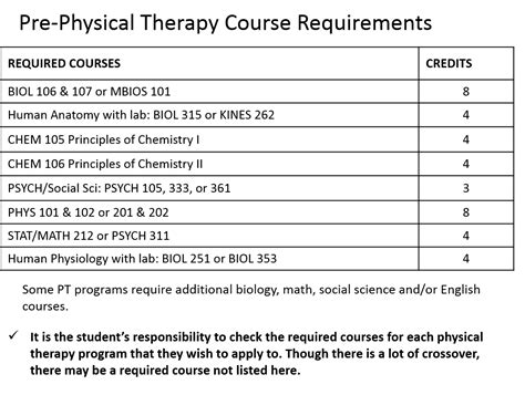 therapist requirements pre physical therapy wsu health professions student