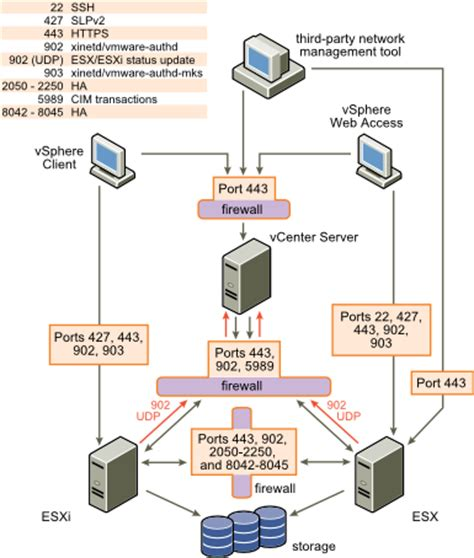 map port from client to server firewalls for configurations with vcenter server