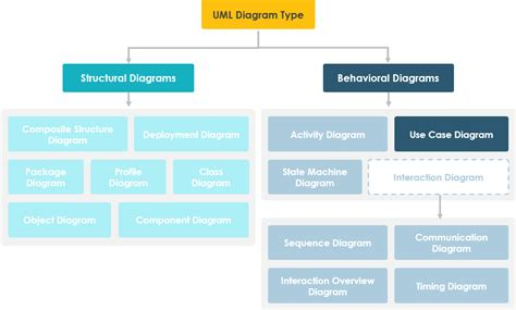use diagram tool free use diagram tool free 28 images uml diagram software