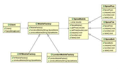x pattern in java factory method design pattern in java exle stacktips