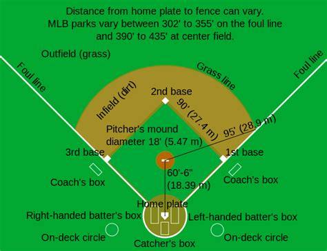 baseball field dimensions