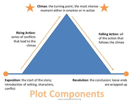 read write think plot diagram plot diagram read write think images how to guide and