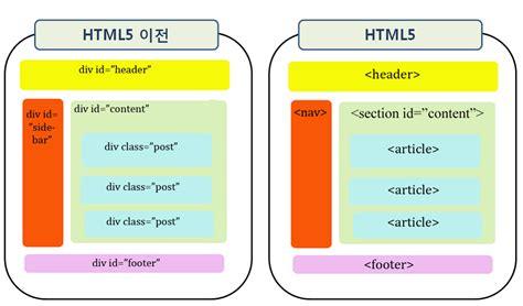 html5 section id 강의 html5 그 두번째 이야기 html5는 ooo가 다르다