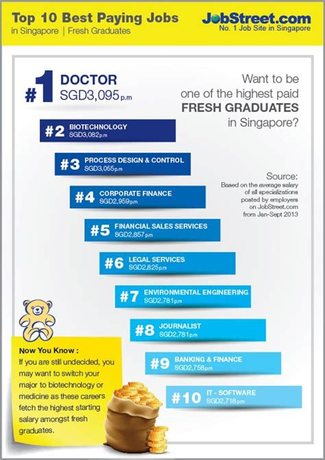 top 10 psychopath professions top 10 professions with fewest top 10 highest paying jobs for fresh grads in singapore