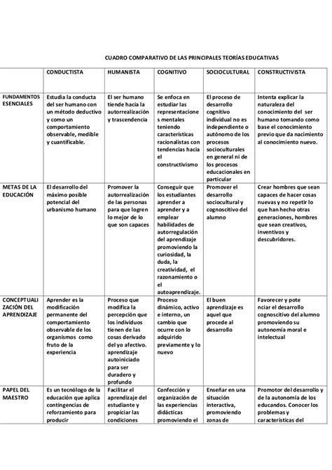 preguntas generales sobre geografia cuadro comparativo de las principales teor 237 as educativas