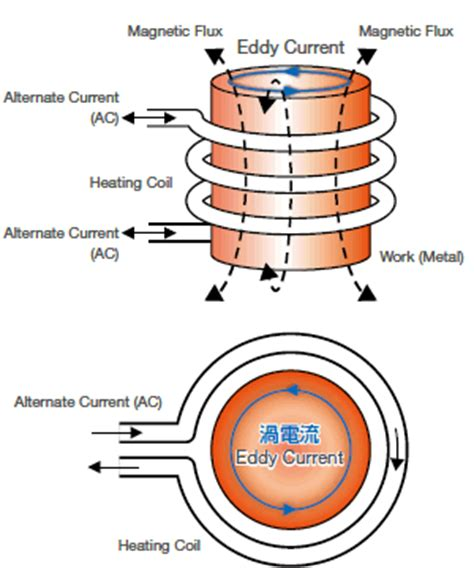 induction and heat principle of high frequency induction heater unit micro joining equipment nippon avionics co