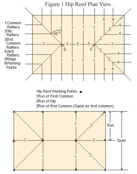 hip roof house plans to build how to frame hip roofs house ideas pinterest