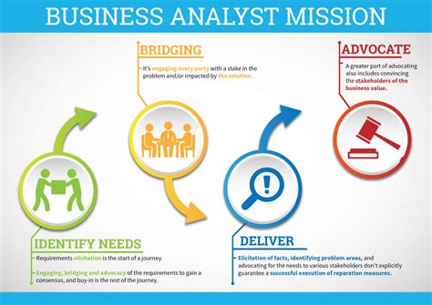 why it s a great time to be a business analyst zarantech