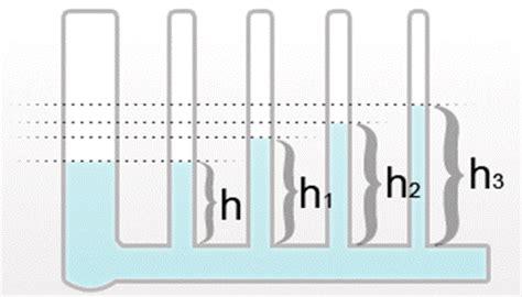 vasi comunicanti spiegazione esperimenti sui fluidi vasi comunicanti capillarit 224 e