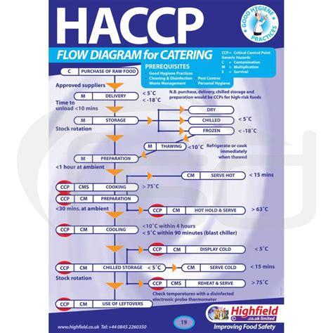 haccp flowchart haccp flow chart 4 ayucar