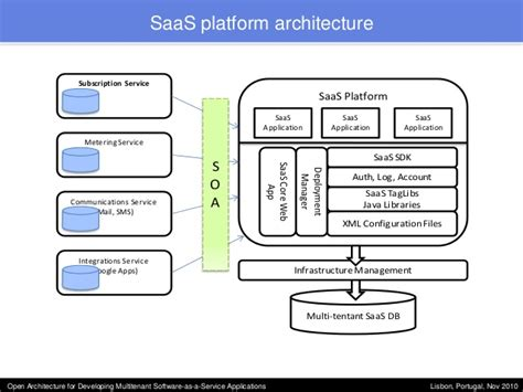 design saas application open architecture for developing multitenant software as a