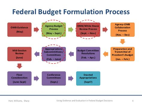federal budget process flowchart federal budget process steps pictures to pin on