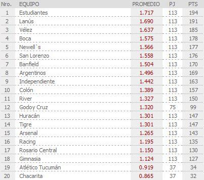 tabla del torneo argentino 2016 tabla del torneo argentino 2016 search results