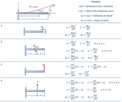 Beam Deflection Table Solved Using Tables E 1 And E2 Deflections And Slopes Of