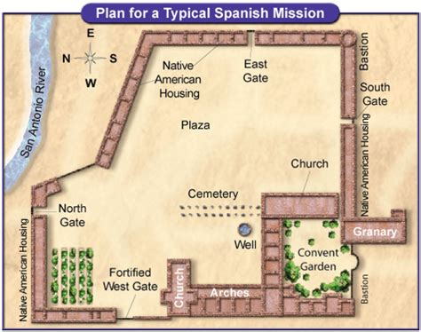 Spanish Mission Floor Plan mrs mustachio s class texas missions