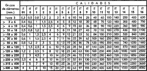 tabla de tolerancias mecanicas ajustes