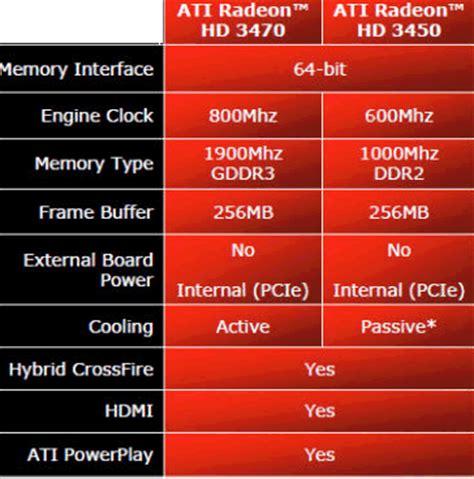 sapphire radeon hd 4670 1gb ddr3 specs software and hardware solutions ati radeon graphics card