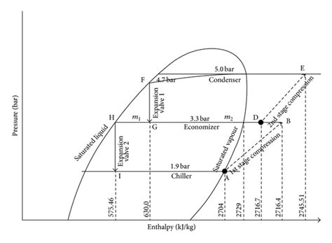 refrigeration cycle pressure temperature diagram pressure enthalpy diagram of a propane refrigeration cycle