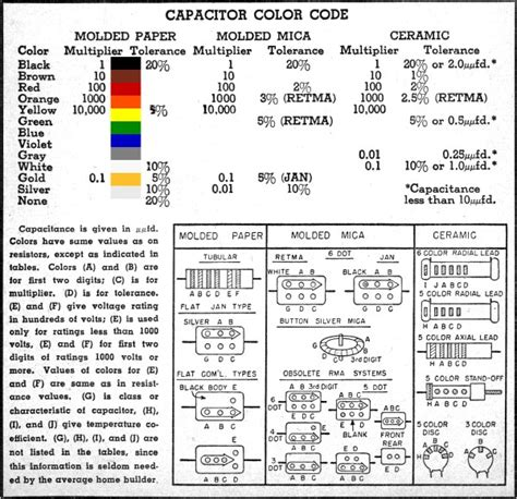 resistor  capacitor color code charts march