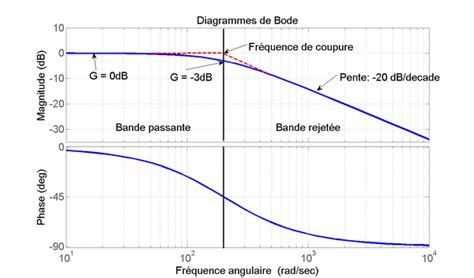tracer un diagramme de bode sur papier semi log diagramme de bode d 233 finition et explications