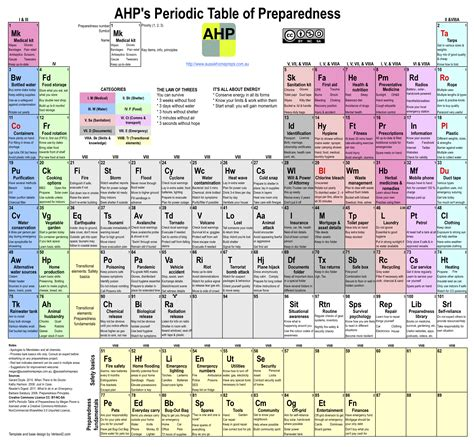 periodic table printable a4 size the periodic table aussie home preps