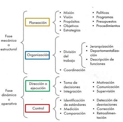 el proceso administrativo de toda empresa implica diversas fases proceso administrativo integraci 243 n del proceso administrativo