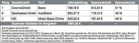 Auto Versicherung Berlin by Kfz Versicherung 2 B Z Berlin