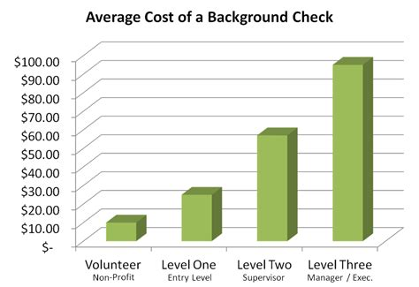 Background Check Costs Small Business Needs To Be Big On Applicant Background Checks Collection Services