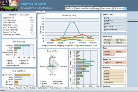 analytics excel dashboard template a social media analytics sle dashboard in excel powered