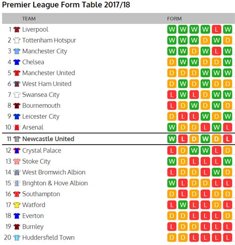 epl table how to read premier league form table makes good reading ahead of
