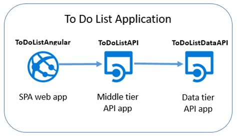 Mba From Middle Tier Vs Top Tier by Asp Net Web Api Azure Apps Distributed Architecture
