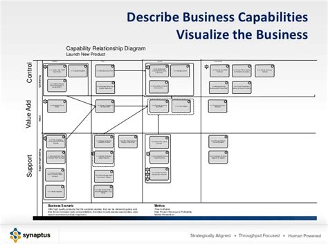capabilities analysis template business capability analysis images