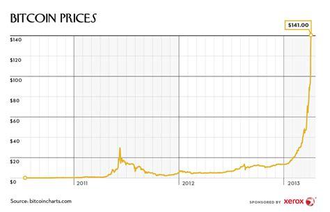 bitcoin rate bitcoin let s make some money kalara law firm