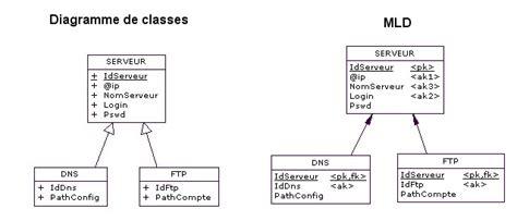 poweramc diagramme de classe passage d un diagramme de classe au relationnel