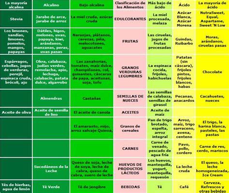 alimentos alcalinos tabla dieta alcalina dieta desintoxicante g 250 state
